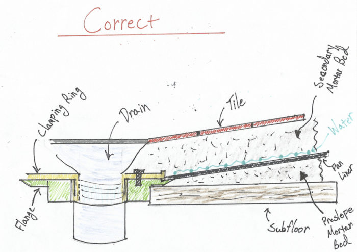 Mortar-Bed-Correct-700x494