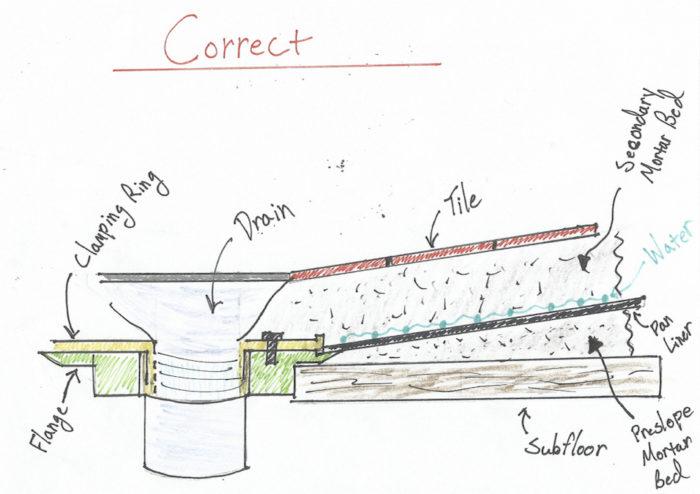 Mortar-Bed-Correct-700x494
